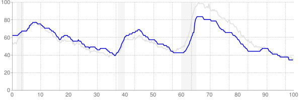 Texas monthly unemployment rate chart from 1990 to October 2019